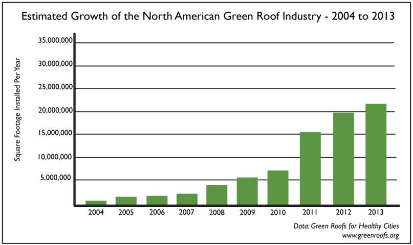 Estimated Growth of Green Roofs